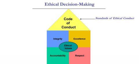 Ethical Decision Making diagram - Code of Conduct on top, then Integrity, Excellence, Accountability, and Respect surrounding Ethical Values