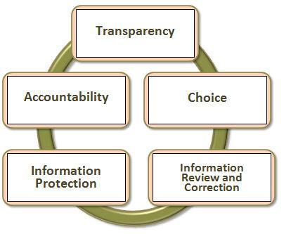 fair information practice principles pdf