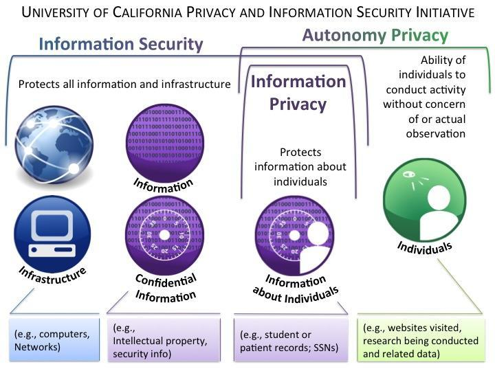 University of California Privacy and Information Security Initiative diagram